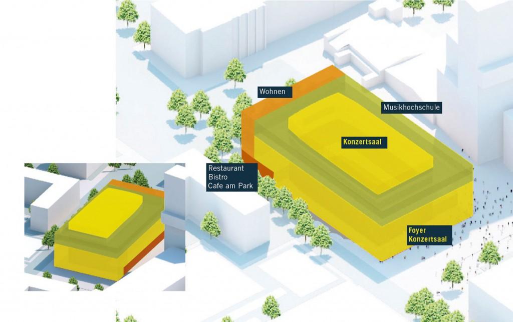 Das neue Konzerthaus soll neben einem großen und einem kleinen Konzertsaal Räumlichkeiten für die Musikhochschule, Gastronomie und eventuell Wohnraum bereitstellen. Bild: steidle architekten